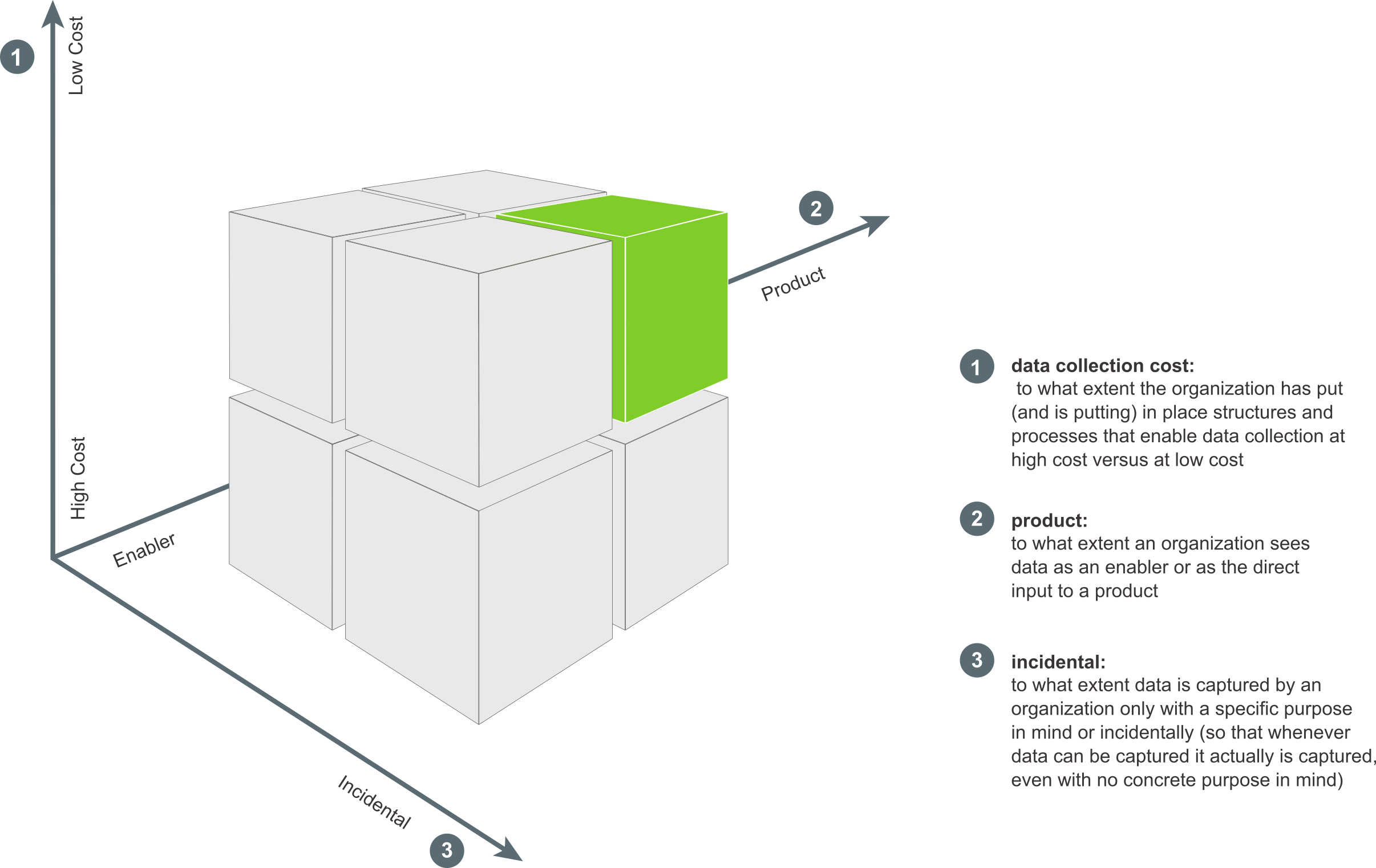 Illustration of the Organizaltional Memory Cube